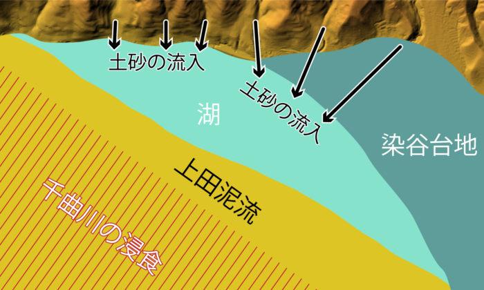 上田盆地の地質⑦